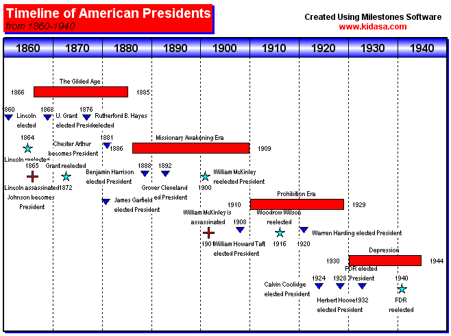 Gantt charts can be used for anything - this one looks at a timeline for American Presidents