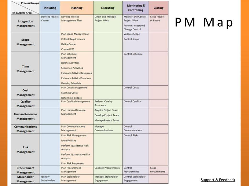 Project management processes an in depth look at the pmbok guide there is also an easy to visualize diagram of how the pmp exam breaks up time spent on each of the process groups which depicts the color groupings used by xflitez Gallery