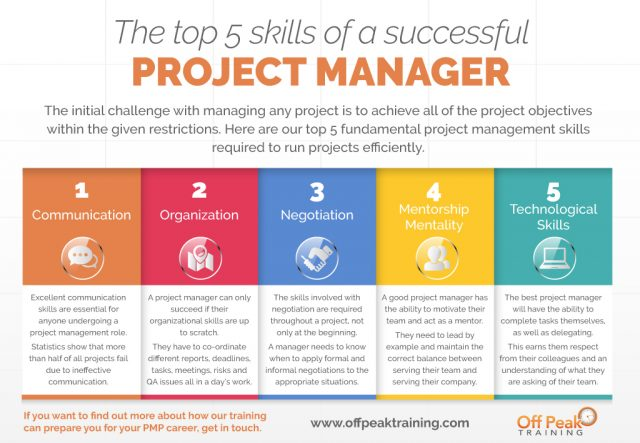 The top 5 skills of a successful project manager infographic